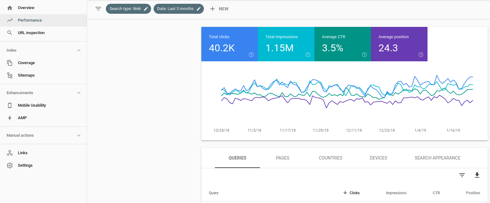 Google Webmaster Tools: Performance Page