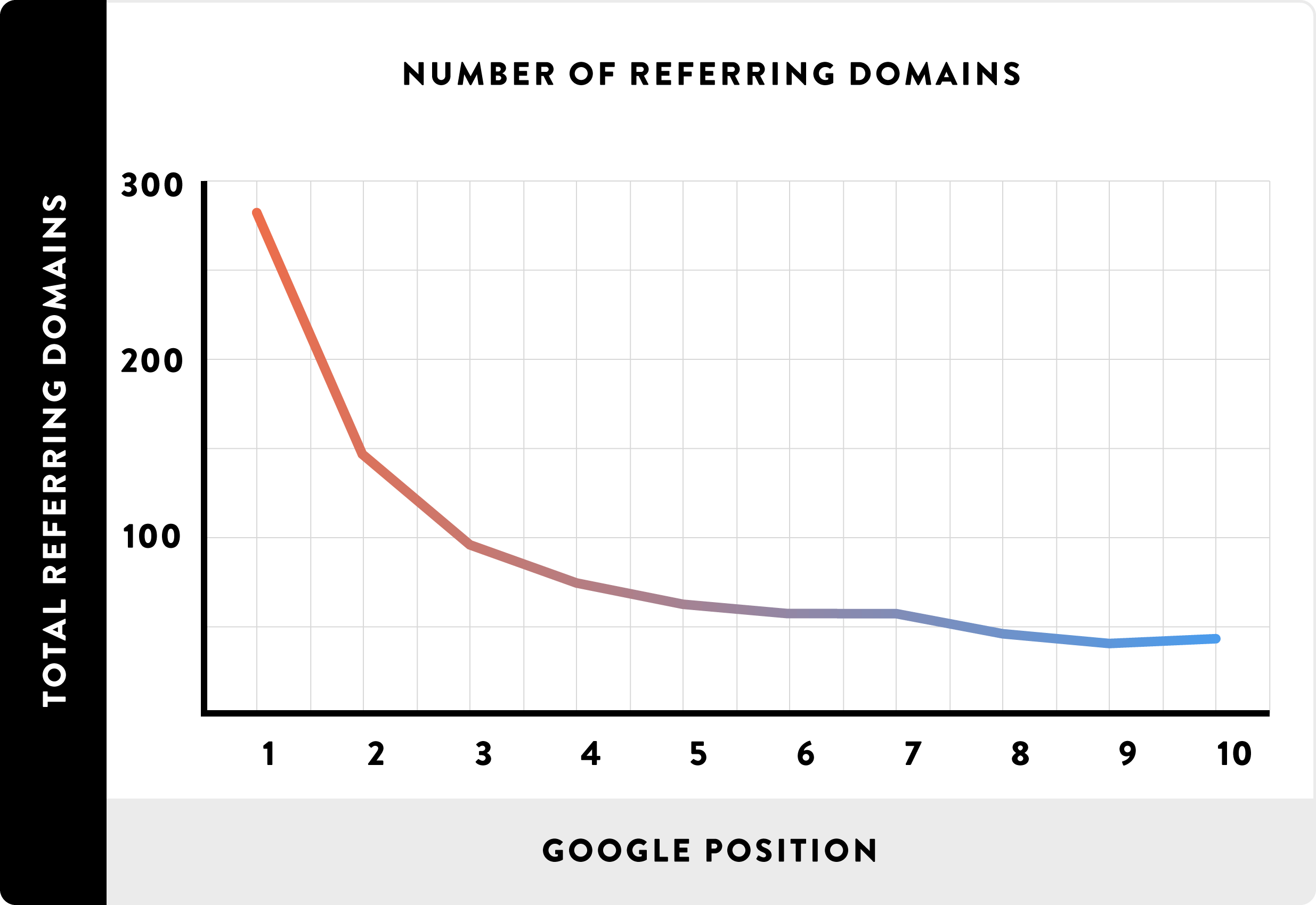 Number of referring domains (backlinks) and SERP.