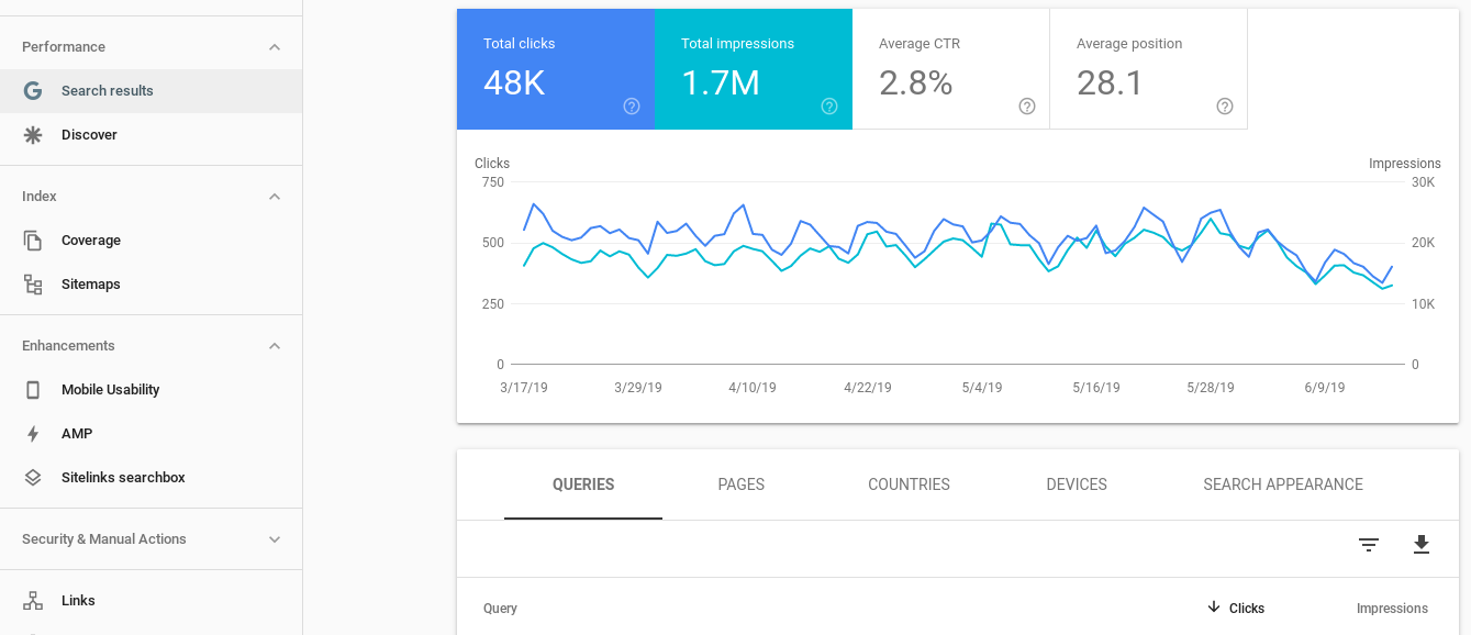 Google Webmaster Tools: The Performance page