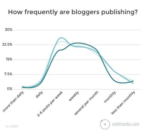 How frequently are bloggers publishing a new post?