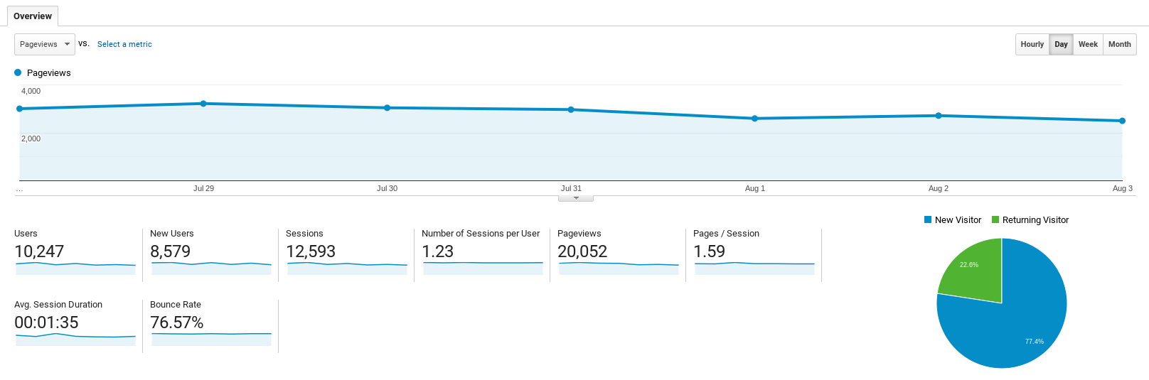 Google Analytics: Audience Overview page